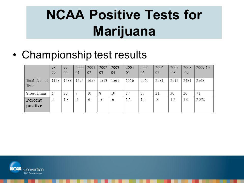 NCAA Positive Tests for Marijuana