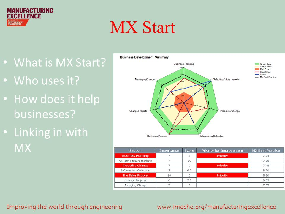 MX Start What is MX Start Who uses it How does it help businesses