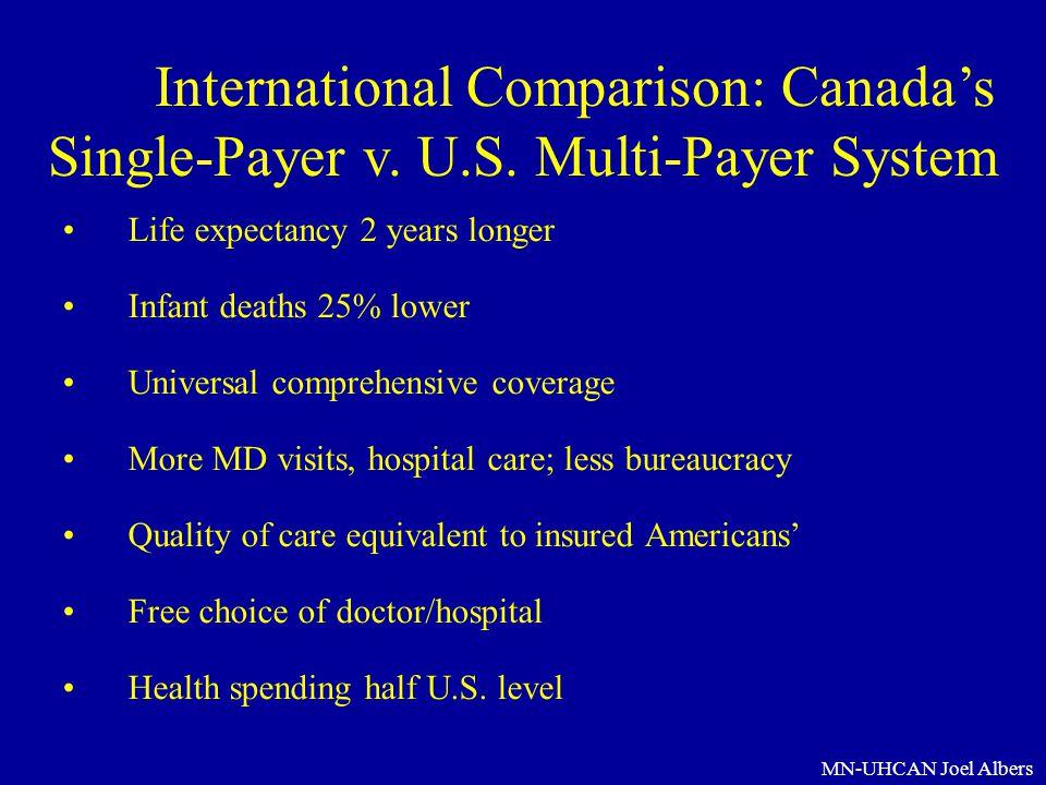 International Comparison: Canada's Single-Payer v. U. S