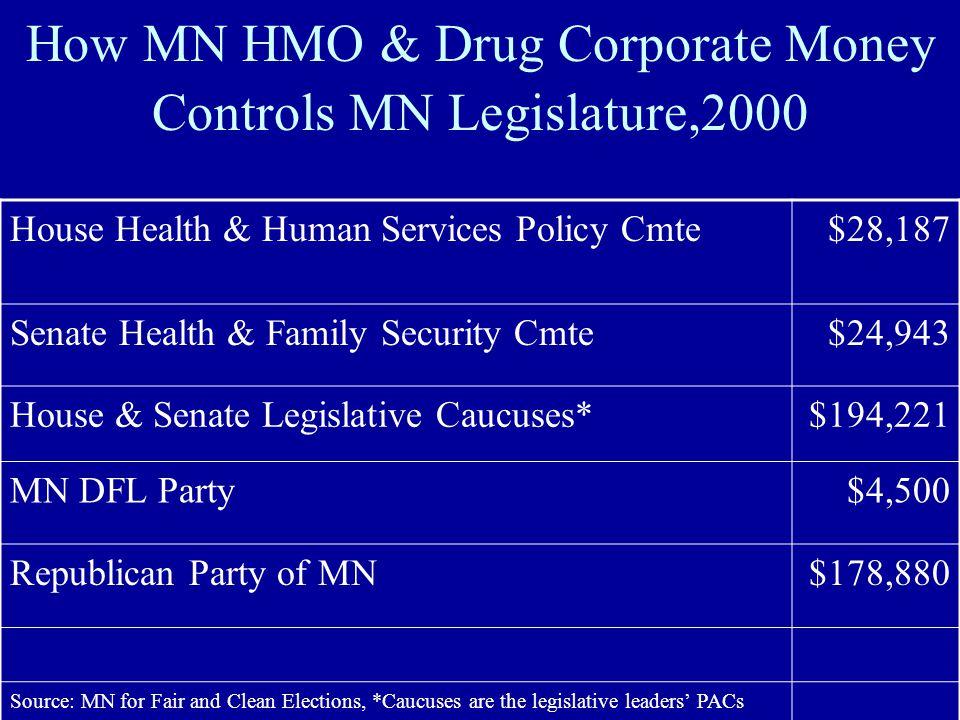 How MN HMO & Drug Corporate Money Controls MN Legislature,2000