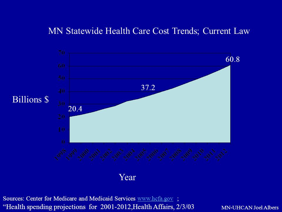 MN Statewide Health Care Cost Trends; Current Law