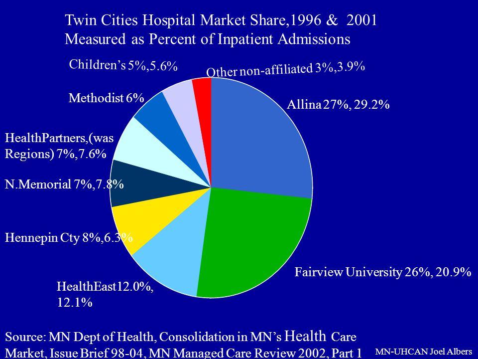 Twin Cities Hospital Market Share,1996 & 2001