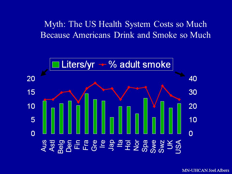 Myth: The US Health System Costs so Much Because Americans Drink and Smoke so Much