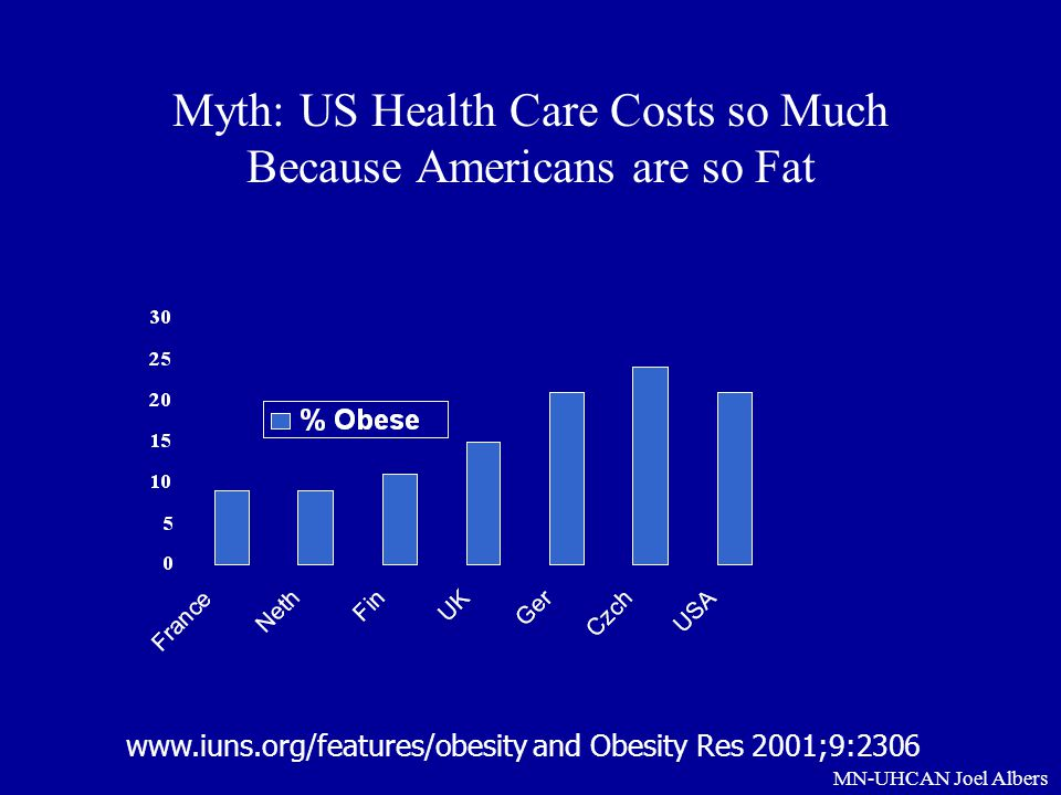 Myth: US Health Care Costs so Much Because Americans are so Fat