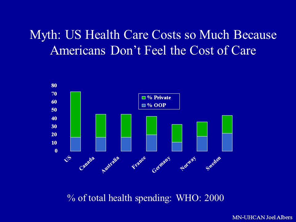 Myth: US Health Care Costs so Much Because Americans Don't Feel the Cost of Care