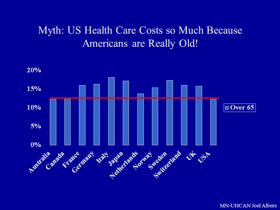 Myth: US Health Care Costs so Much Because Americans are Really Old!