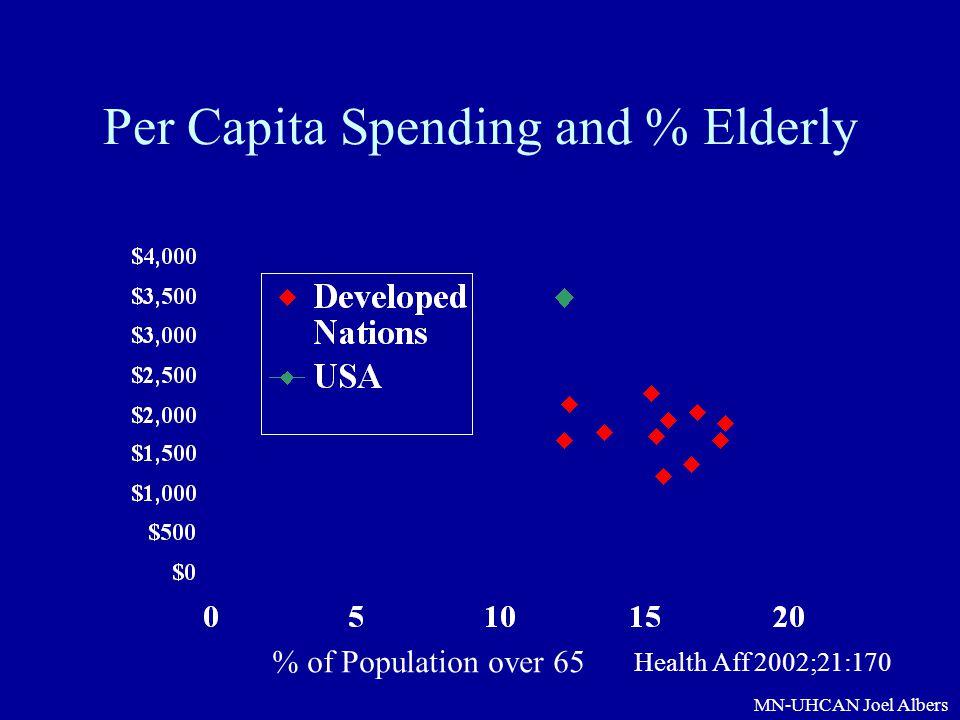 Per Capita Spending and % Elderly
