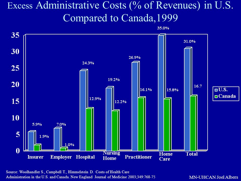 Excess Administrative Costs (% of Revenues) in U. S