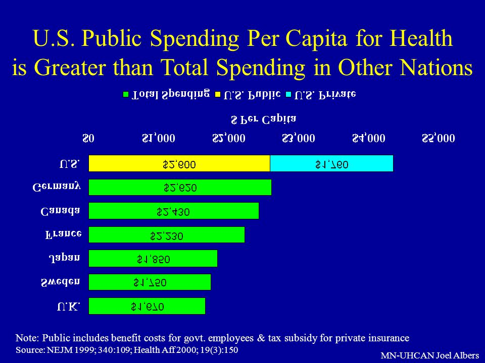 U.S. Public Spending Per Capita for Health is Greater than Total Spending in Other Nations