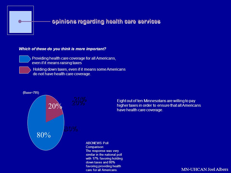 20% 80% 20% 20% 80% 80% opinions regarding health care services