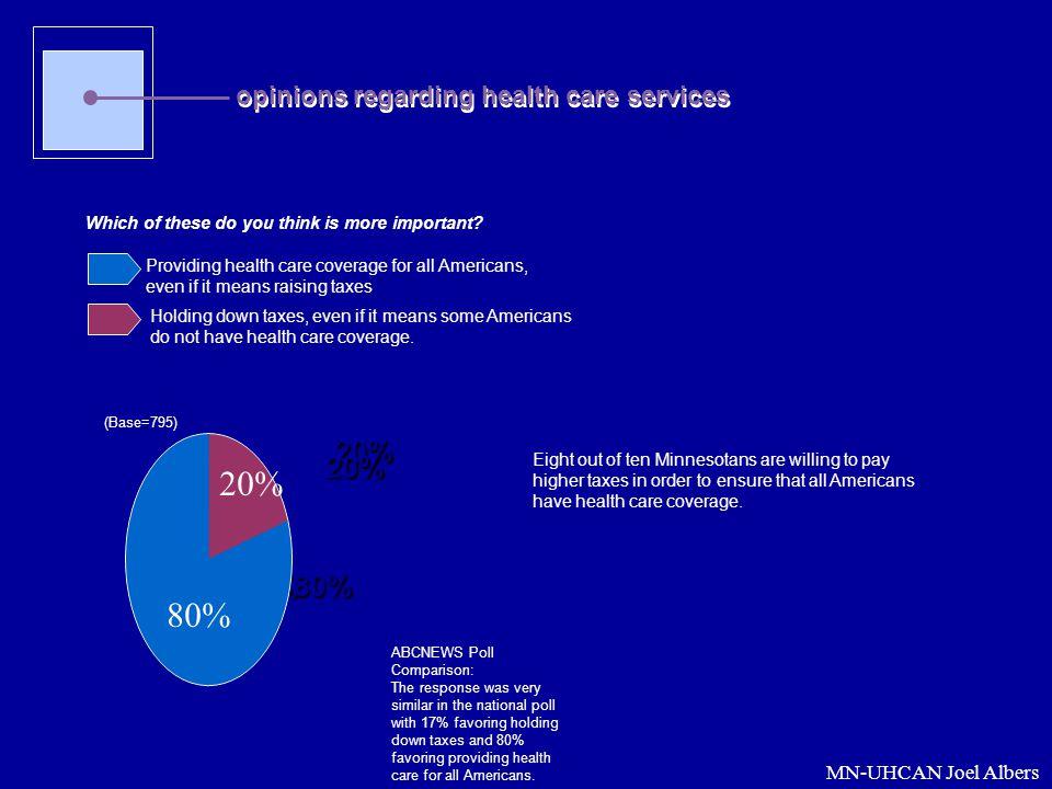 20% 80% 20% 20% 80% 80% opinions regarding health care services