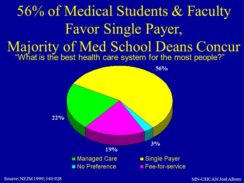 What is the best health care system for the most people