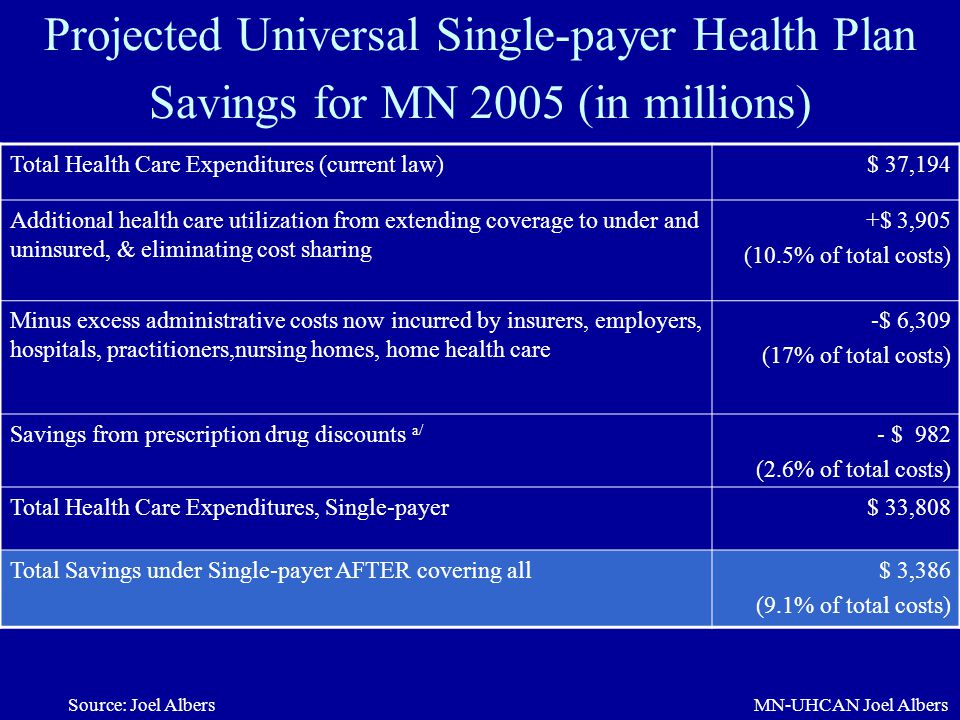Projected Universal Single-payer Health Plan Savings for MN 2005 (in millions)