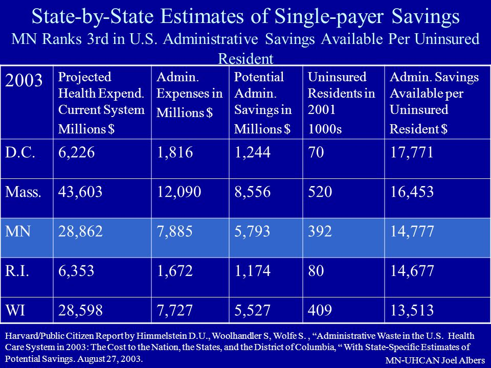 State-by-State Estimates of Single-payer Savings MN Ranks 3rd in U. S
