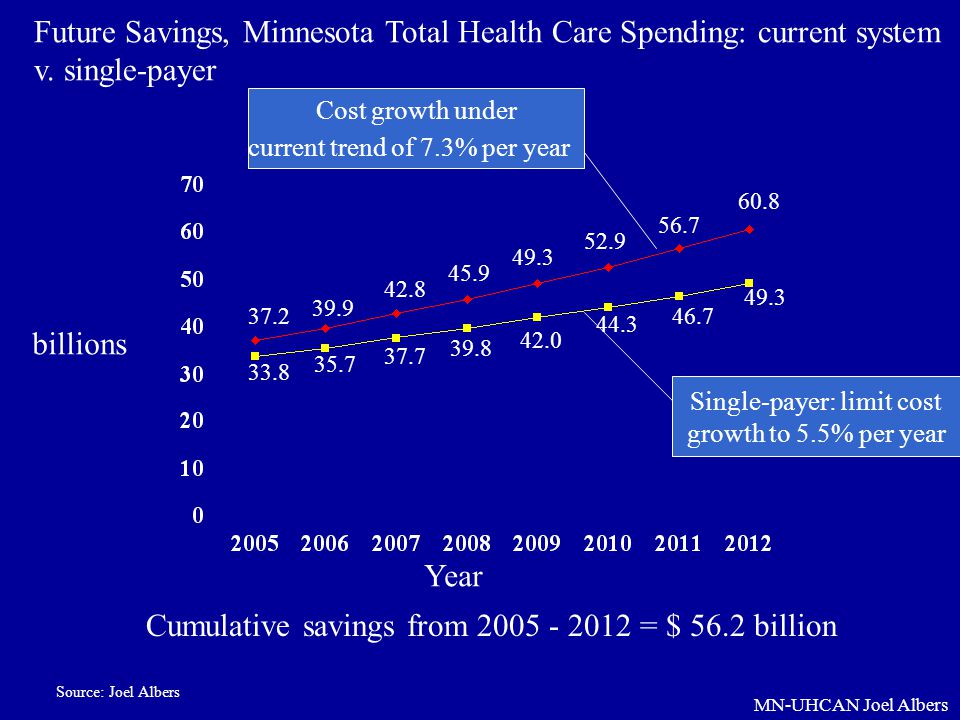Cumulative savings from 2005 - 2012 = $ 56.2 billion