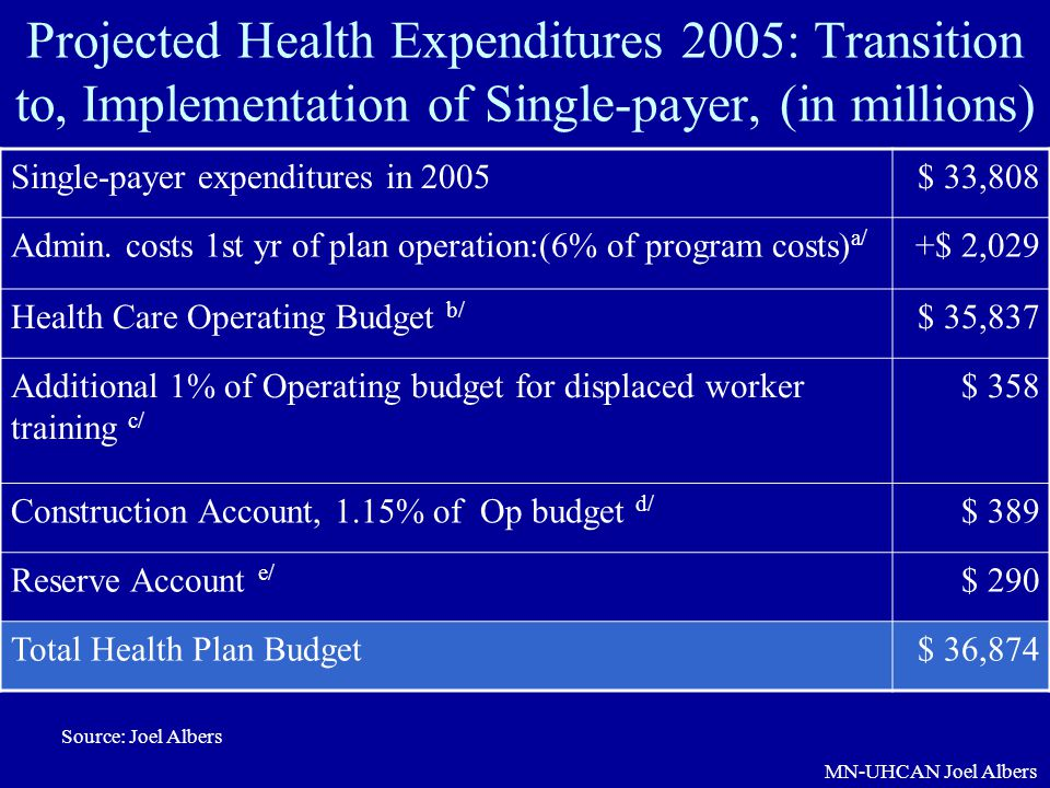 Projected Health Expenditures 2005: Transition to, Implementation of Single-payer, (in millions)