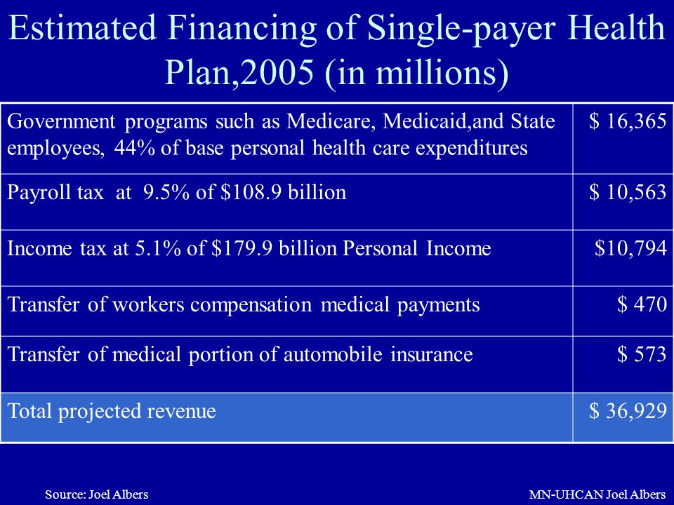 Estimated Financing of Single-payer Health Plan,2005 (in millions)