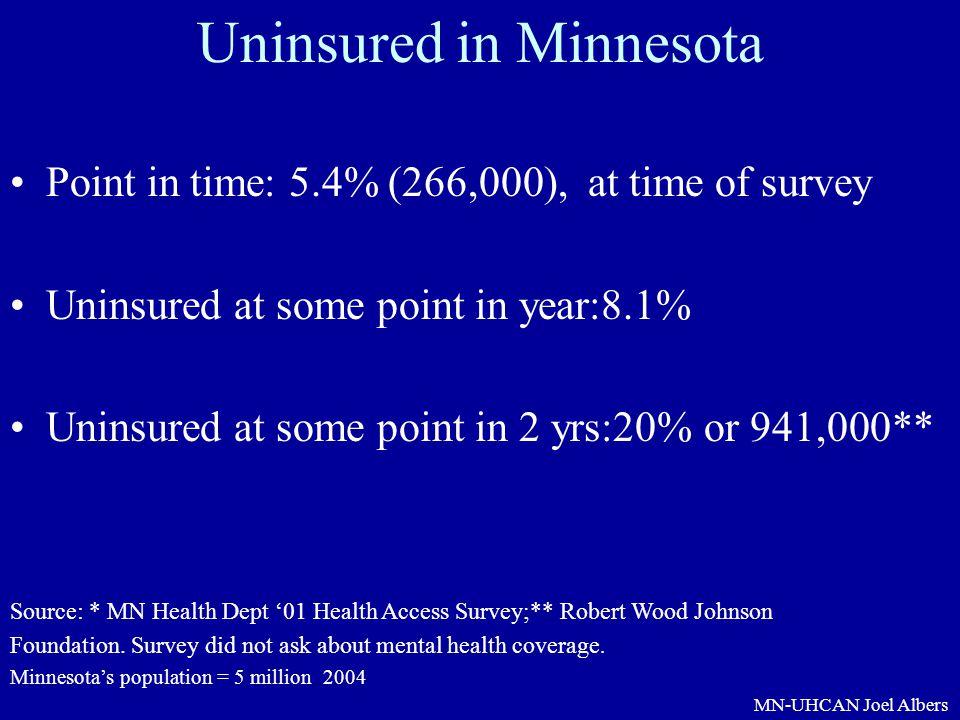 Uninsured in Minnesota