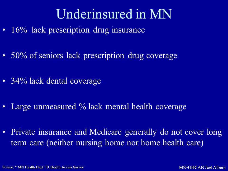 Underinsured in MN 16% lack prescription drug insurance
