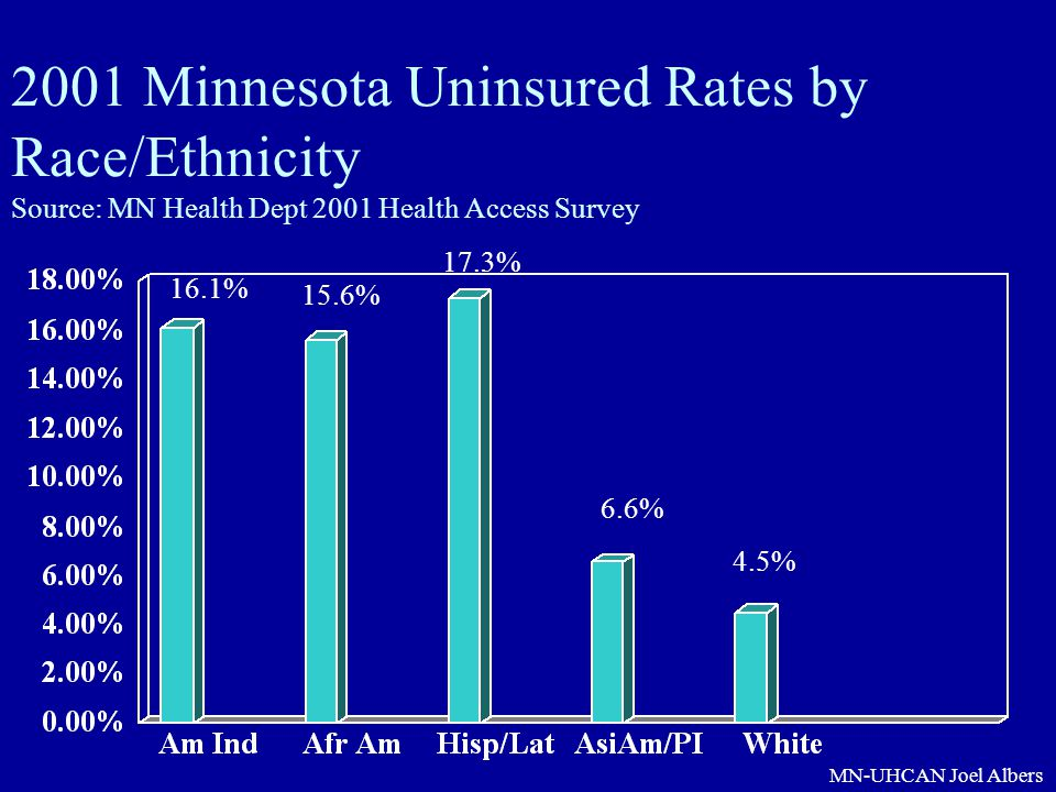 2001 Minnesota Uninsured Rates by Race/Ethnicity Source: MN Health Dept 2001 Health Access Survey