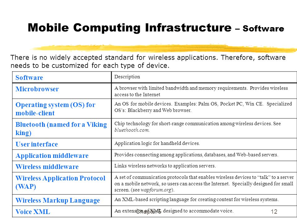 Mobile Computing Infrastructure – Software
