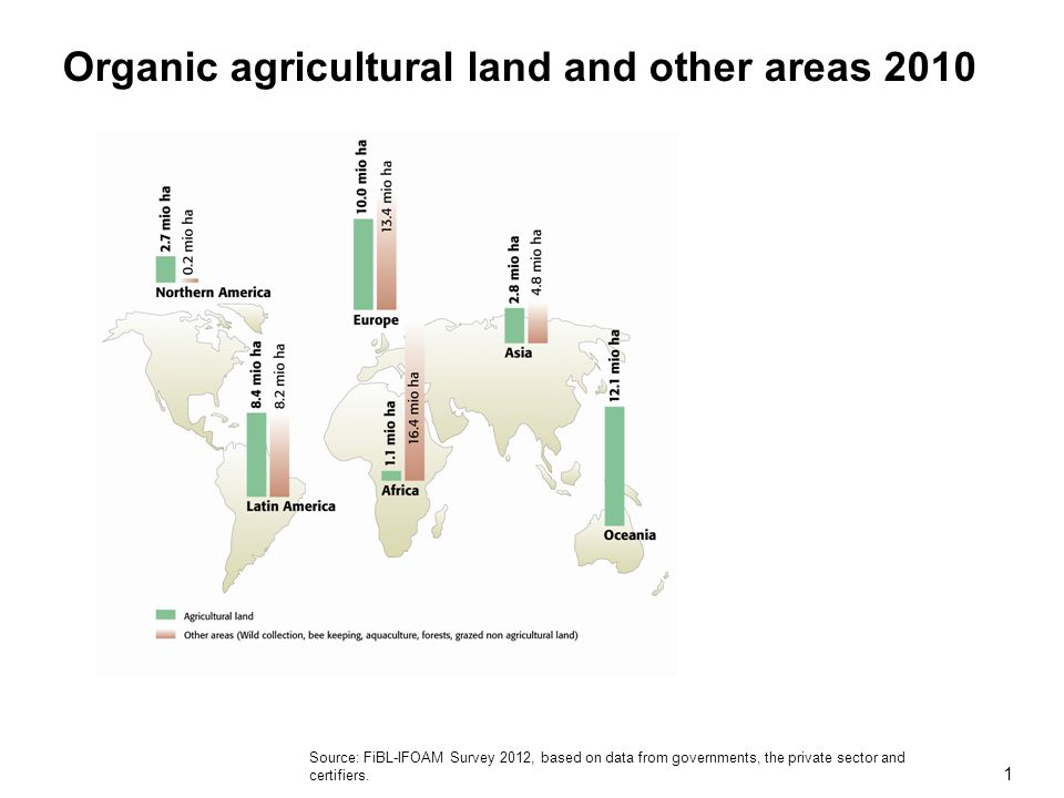Organic agricultural land and other areas 2010