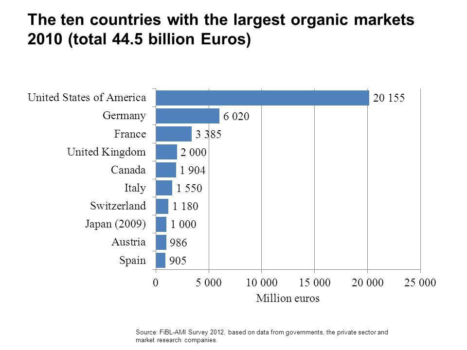 The ten countries with the largest organic markets 2010 (total 44