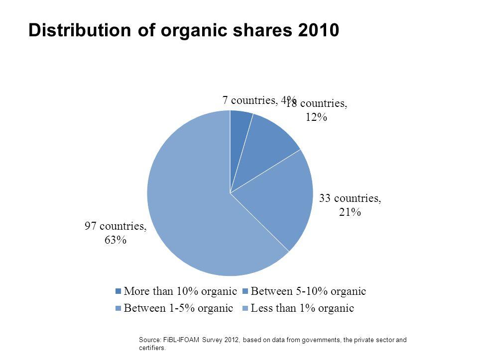 Distribution of organic shares 2010