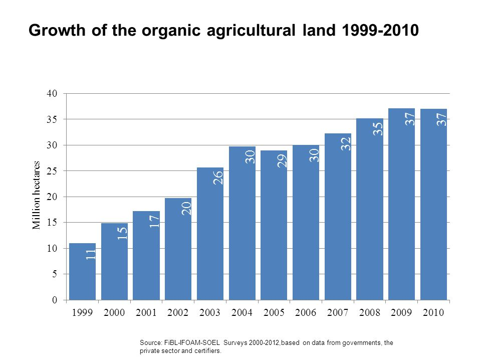 Growth of the organic agricultural land 1999-2010