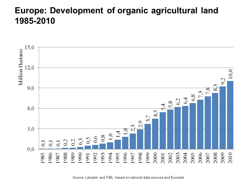 Europe: Development of organic agricultural land 1985-2010