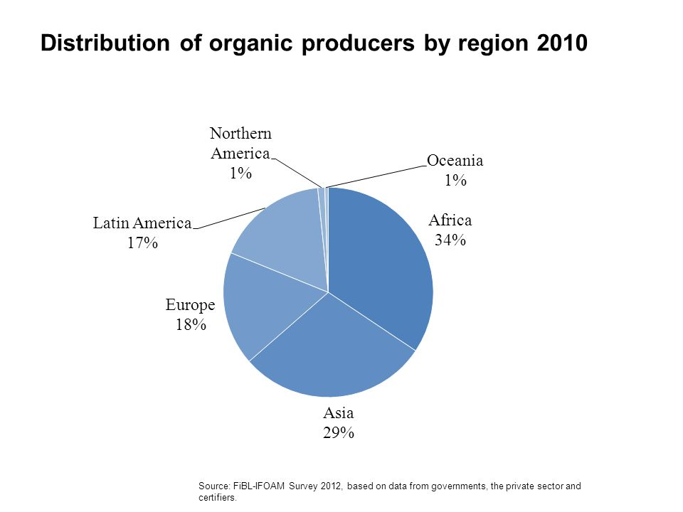 Distribution of organic producers by region 2010