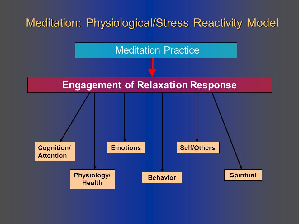 Meditation: Physiological/Stress Reactivity Model
