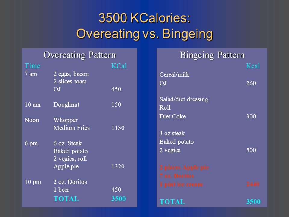 3500 KCalories: Overeating vs. Bingeing