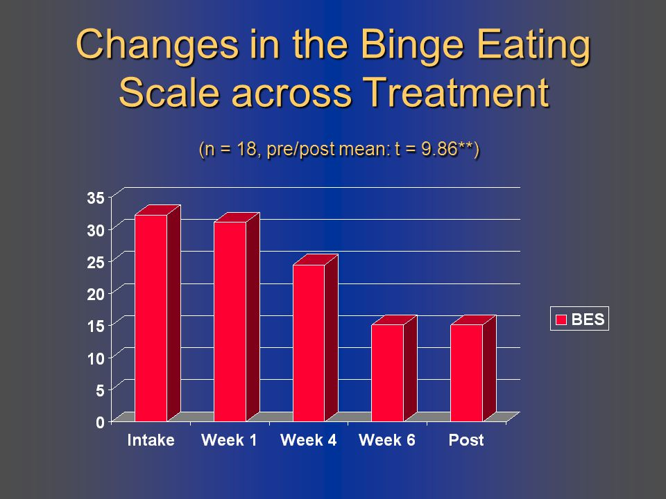 Changes in the Binge Eating Scale across Treatment (n = 18, pre/post mean: t = 9.86**)