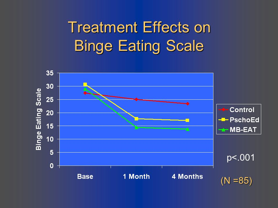 Treatment Effects on Binge Eating Scale