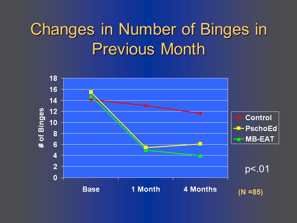 Changes in Number of Binges in Previous Month