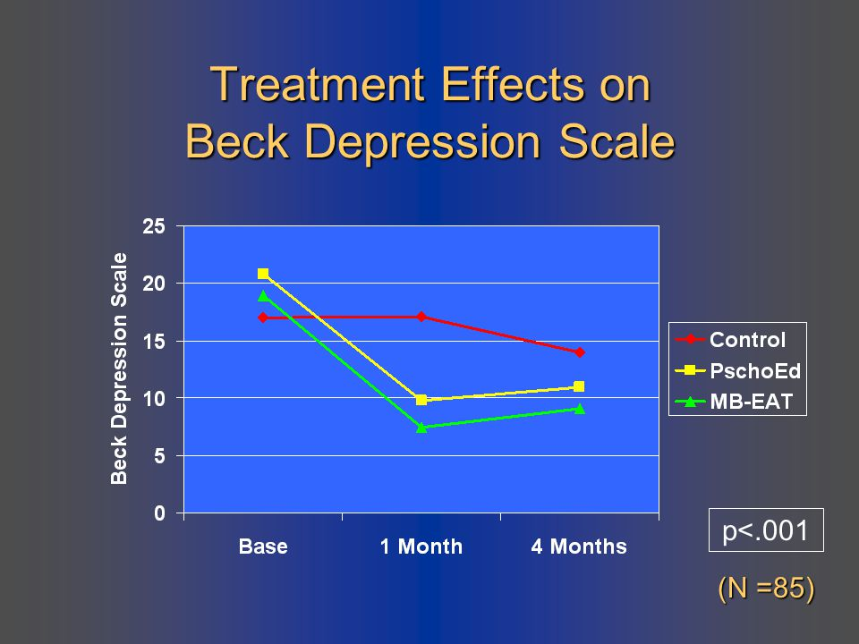 Treatment Effects on Beck Depression Scale