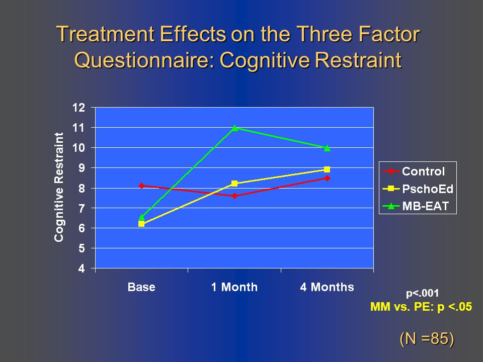 Treatment Effects on the Three Factor Questionnaire: Cognitive Restraint