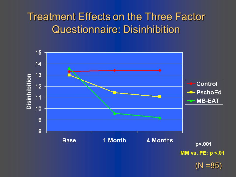 Treatment Effects on the Three Factor Questionnaire: Disinhibition