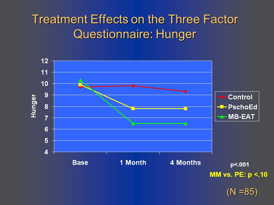 Treatment Effects on the Three Factor Questionnaire: Hunger