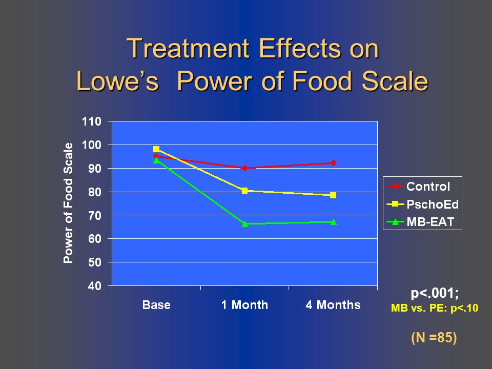 Treatment Effects on Lowe's Power of Food Scale