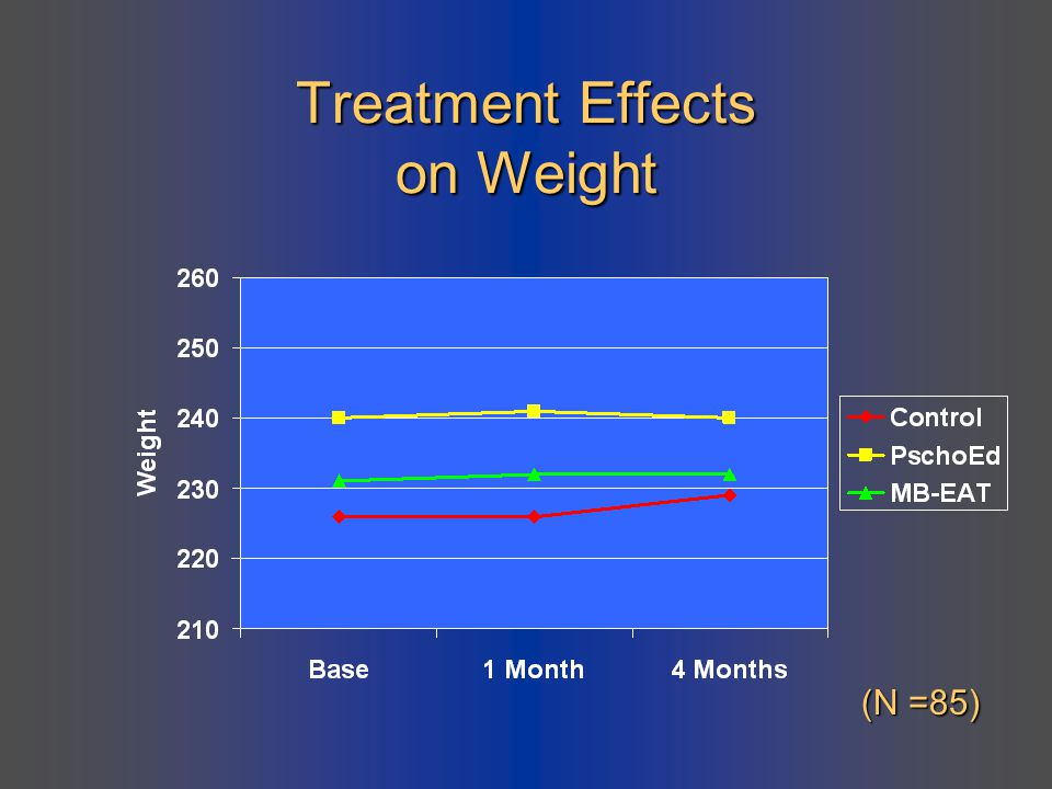 Treatment Effects on Weight