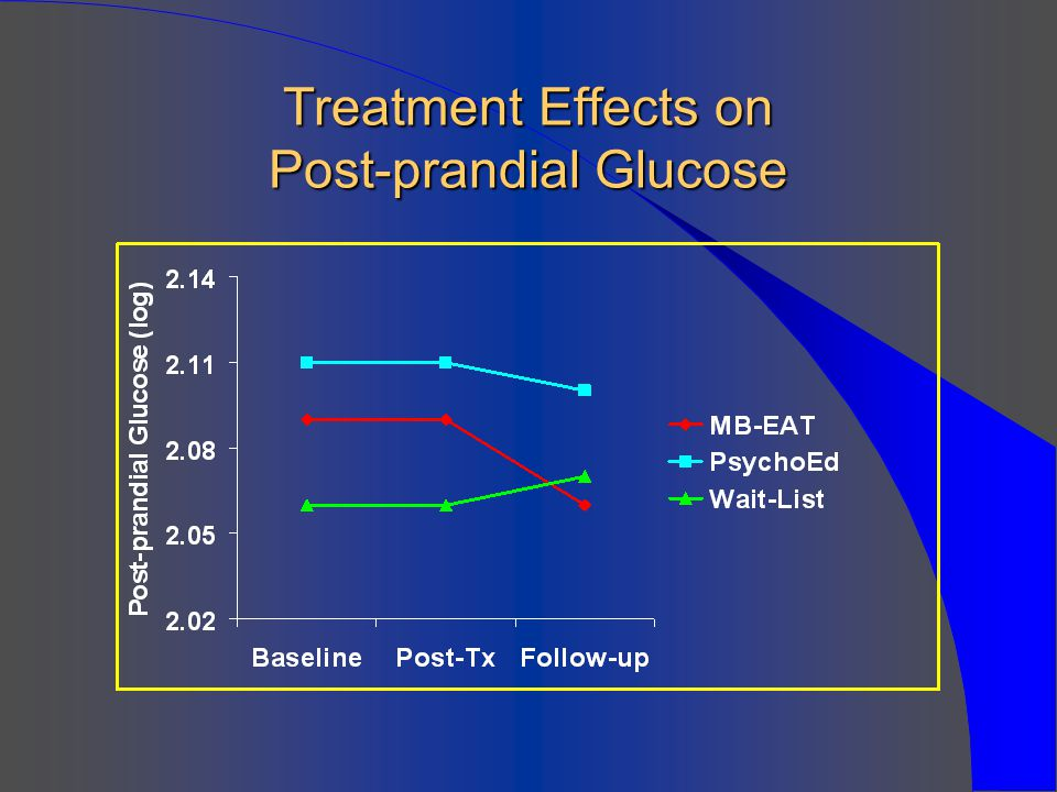 Treatment Effects on Post-prandial Glucose
