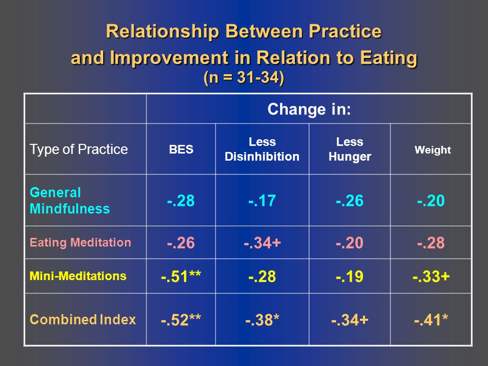 Relationship Between Practice and Improvement in Relation to Eating (n = 31-34)