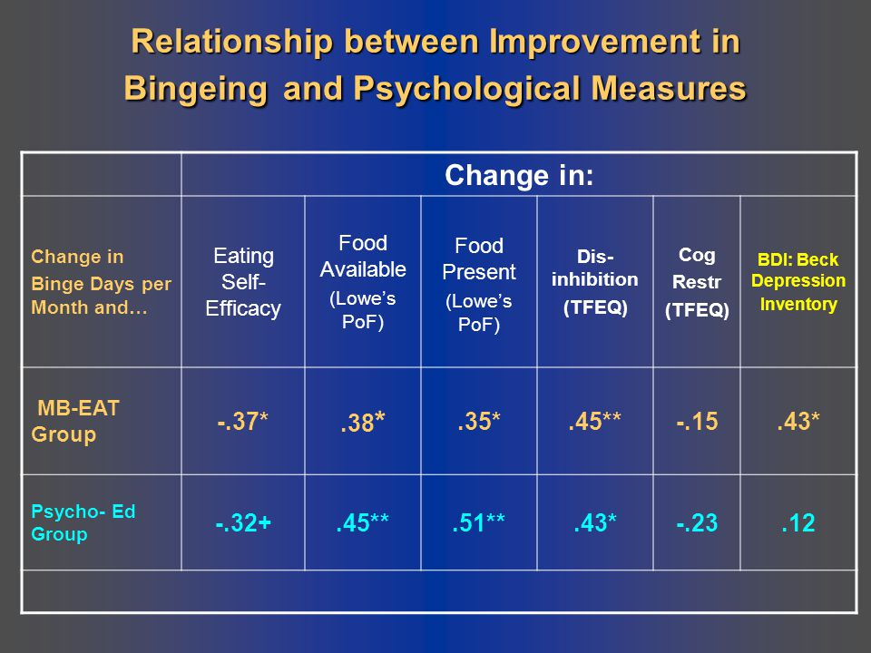 Relationship between Improvement in Bingeing and Psychological Measures