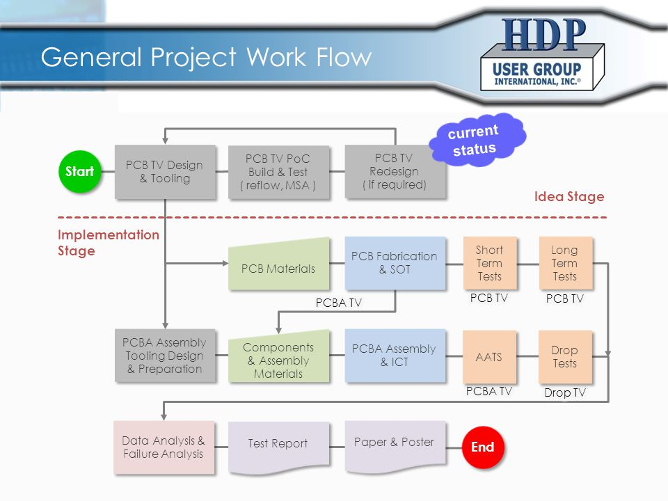 Test Work Flow PCB & AATS TV