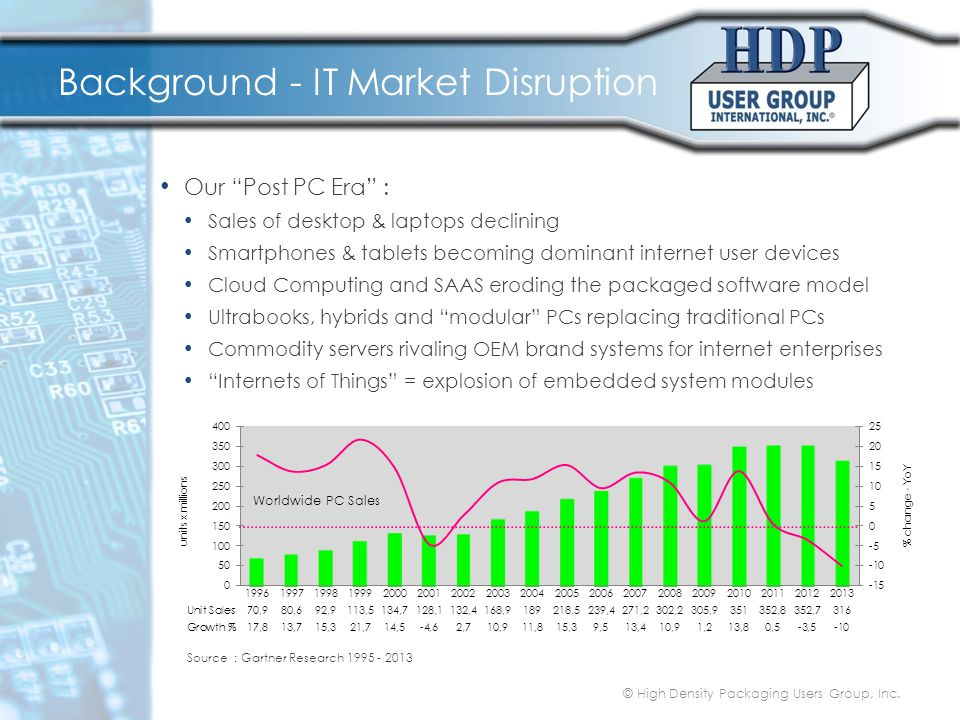 Background - User Device Trends