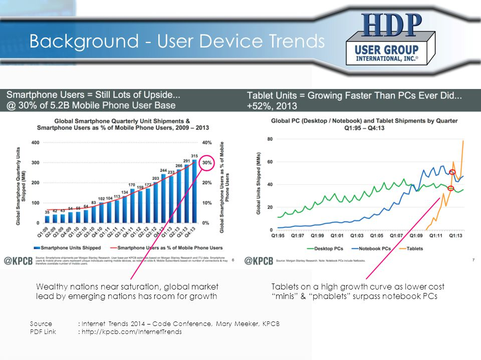 Background – End Use Trends