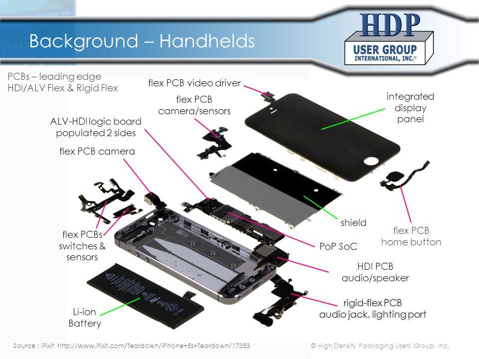 Background – HDI/ALV Design
