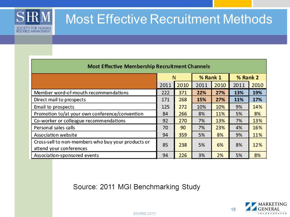Most Effective Recruitment Methods